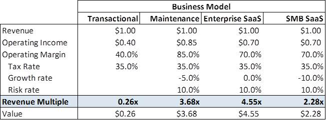 Revenue Multiple by Business Model