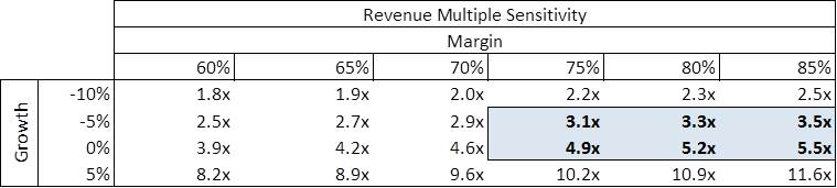 Revenue Multiple Sensitivity