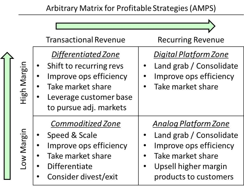 How Business Model Impact Valuation and Strategy Matrix