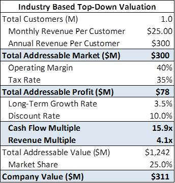 Value A Business Using Market Size Airbnb Case Study Nongaap